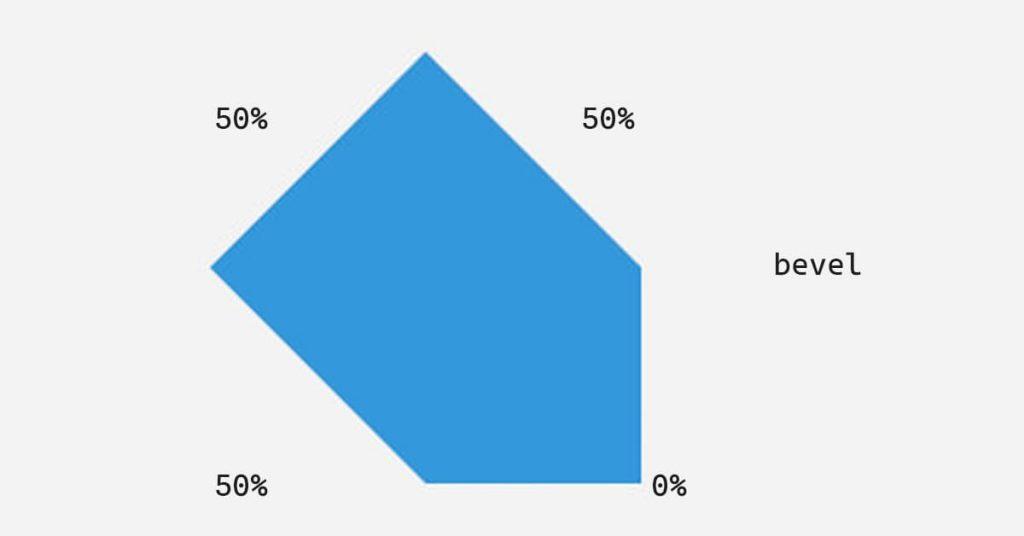 Ví dụ 2: Phần tử bo góc với thuộc tính bevel border corner shape trong CSS3
