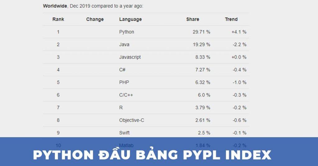 Bảng xếp hạng ngôn ngữ lập trình phổ biến nhất tính đến 12/2019 (theo PYPL)